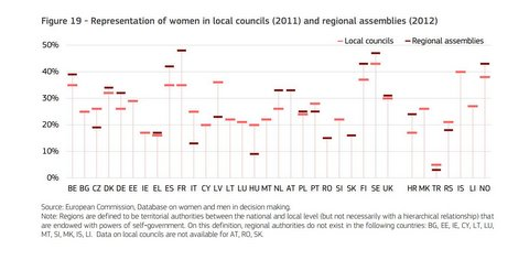 figure-women-councils
