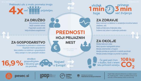 Prednosti hoji prijaznih mest v infografiki