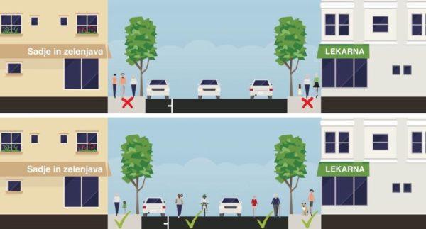 Poziv občinam – v času pandemije namenite več prostora za hojo in kolesarjenje